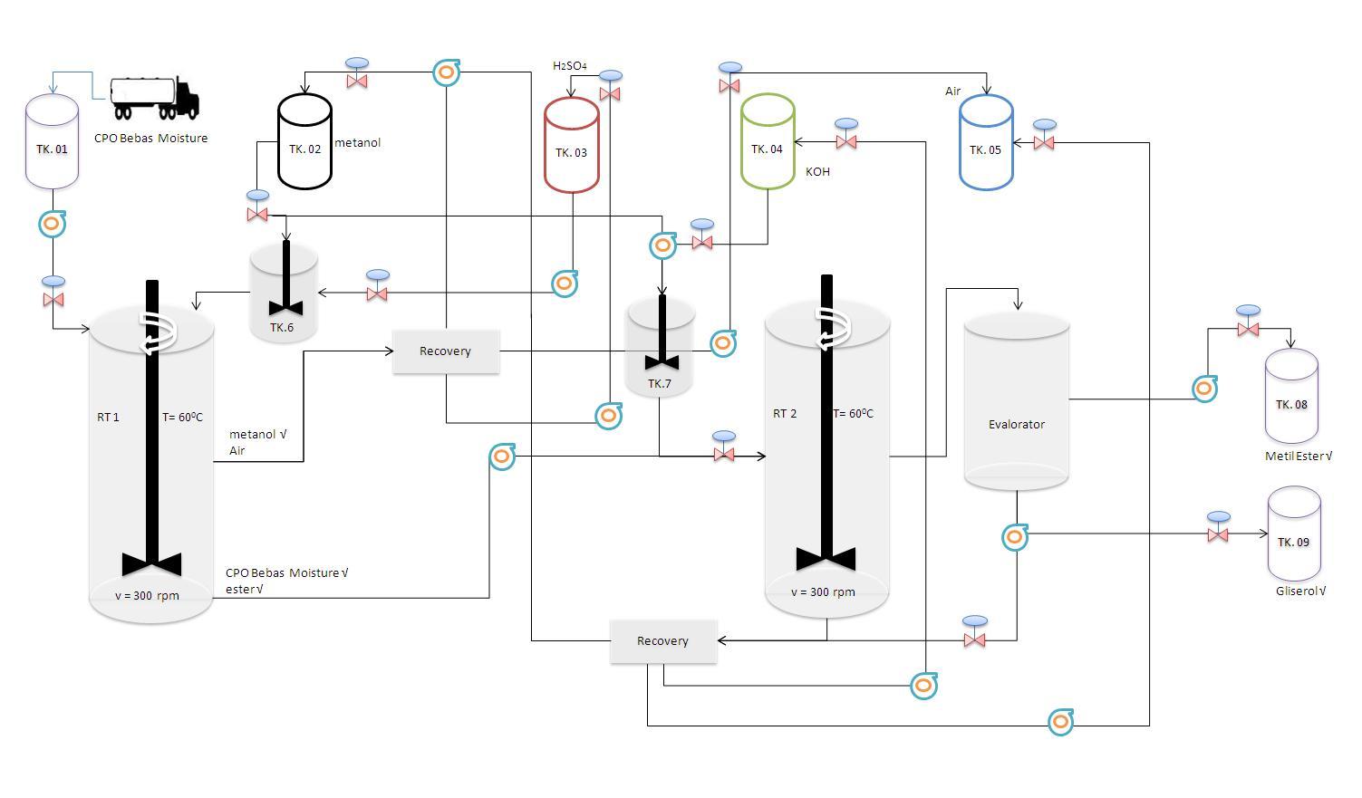 Diagram alir pembuatan biodiesel faisal tahdid benabdas blog deskripsi proses diagram alir pembuatan biodiesel ccuart Gallery